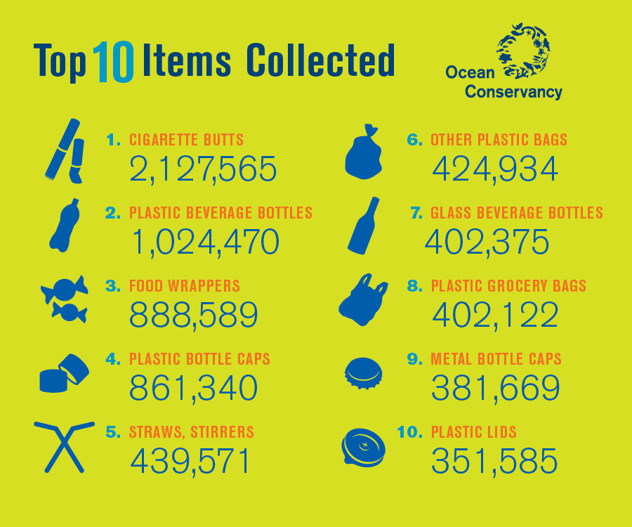 Ten ten items collected during Coastal Cleanup Day 2016